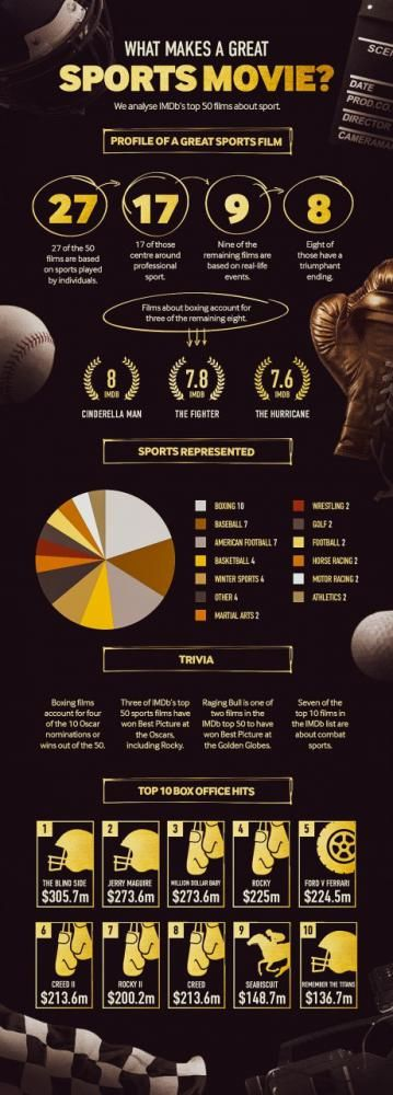 The infographic was created by Betway